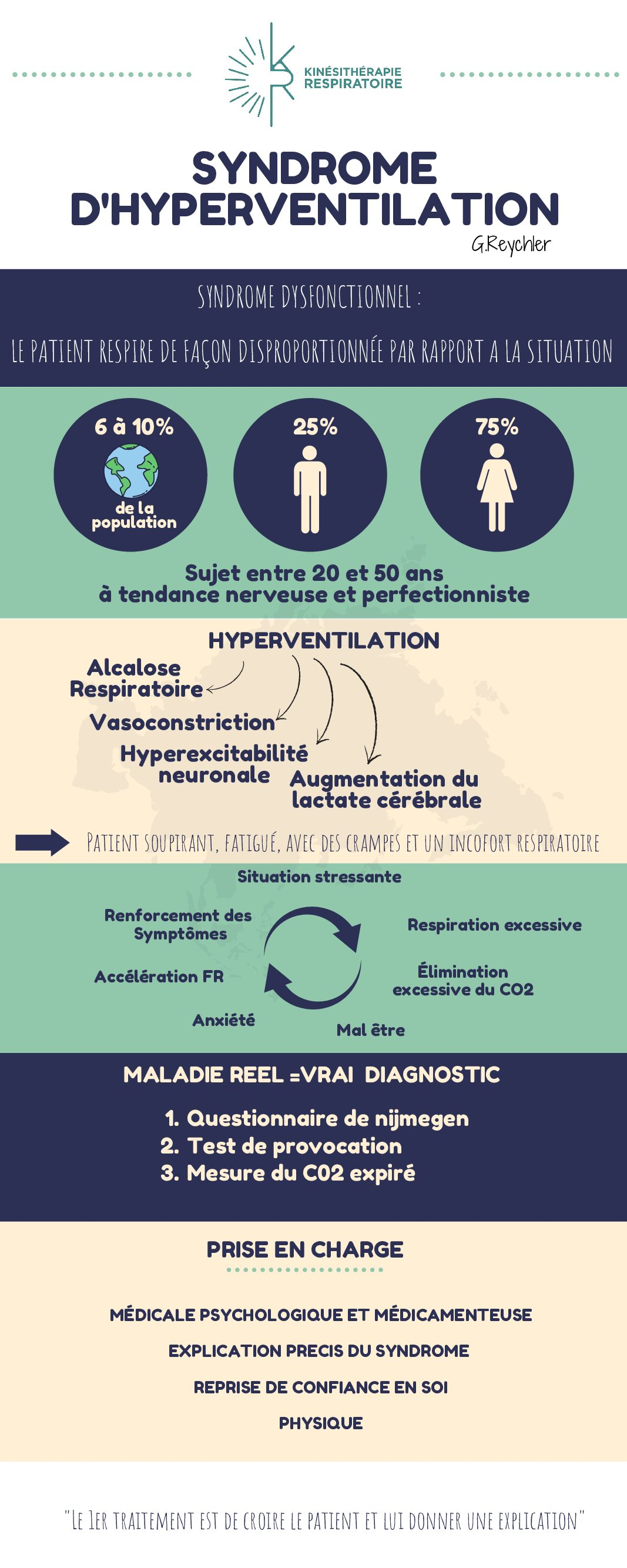 Syndrome d'hyperventilation – Présentation de Gregory Reychler